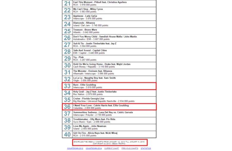 Burn y I Need Your Love, 2 de las 40 canciones más vendidas de 2013, según Mediatraffic