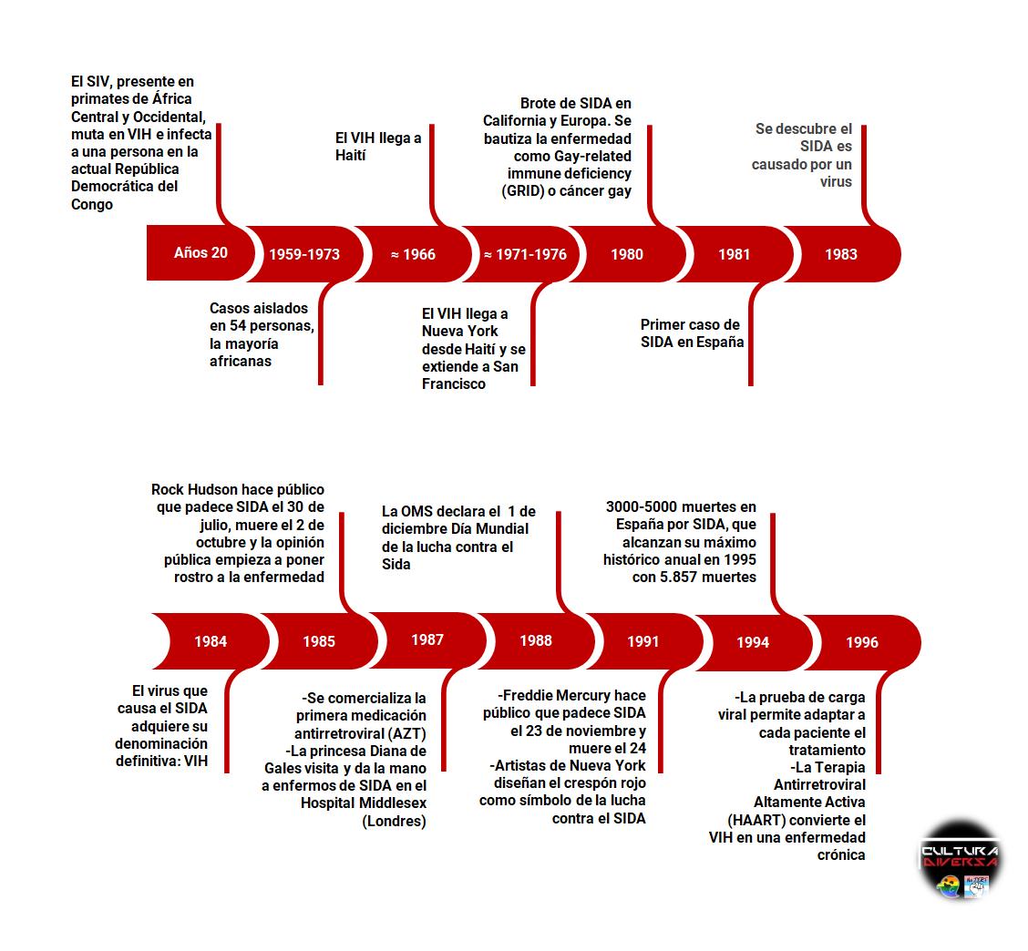 Línea del tiempo con historia del VIH y SIDA