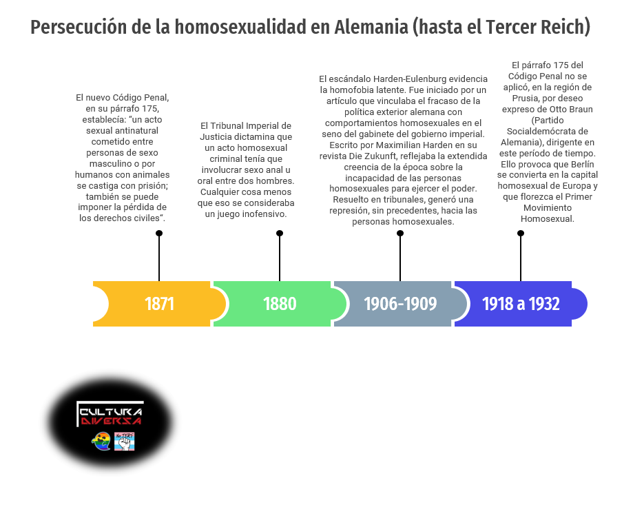 Persecución homosexualidad en Alemania
