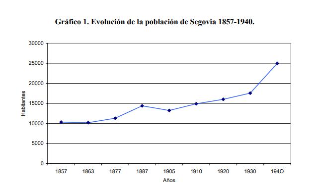 Población de Segovia desde finales del siglo XIX hasta 1940